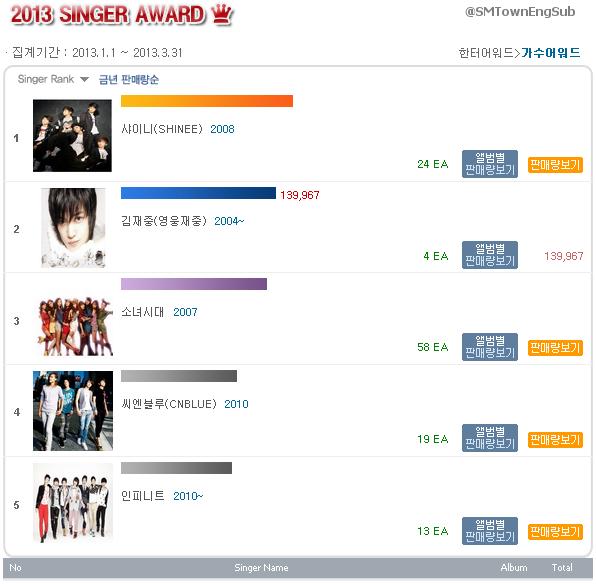 List of best selling girl groups in korea